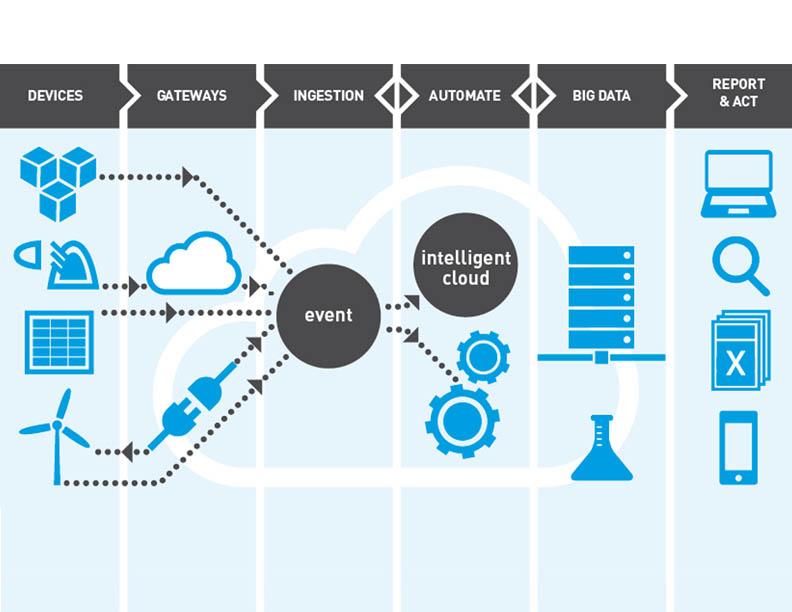Iot Value Chain